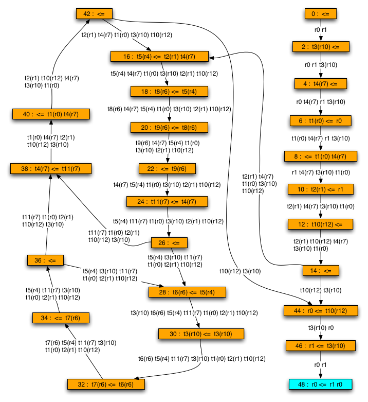 Java Program Flow Graph - Kaitrimnalkouro