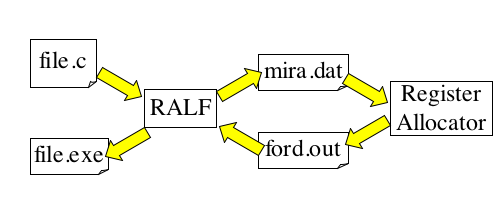 Schematic view of the RALF framework.